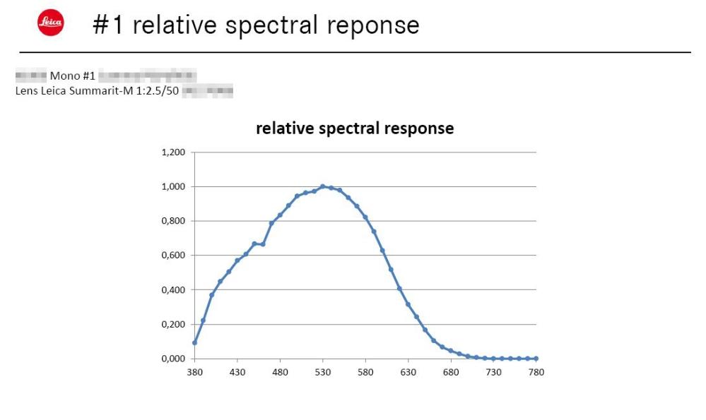2015-07-27 M (Typ 246) spectral response